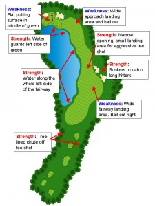 StrategicGolf-strengths-and-weaknesses