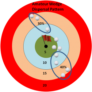 dispersal pattern Amateur wedge analysis 2
